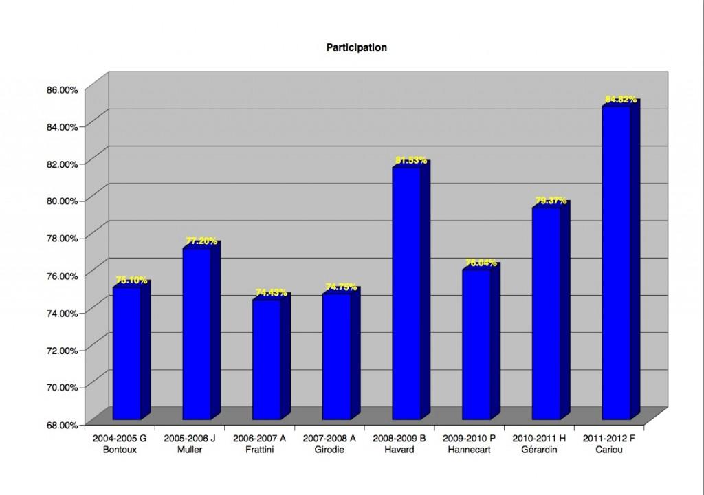 Quelques statistiques dans 2011-2012 participation-1024x720
